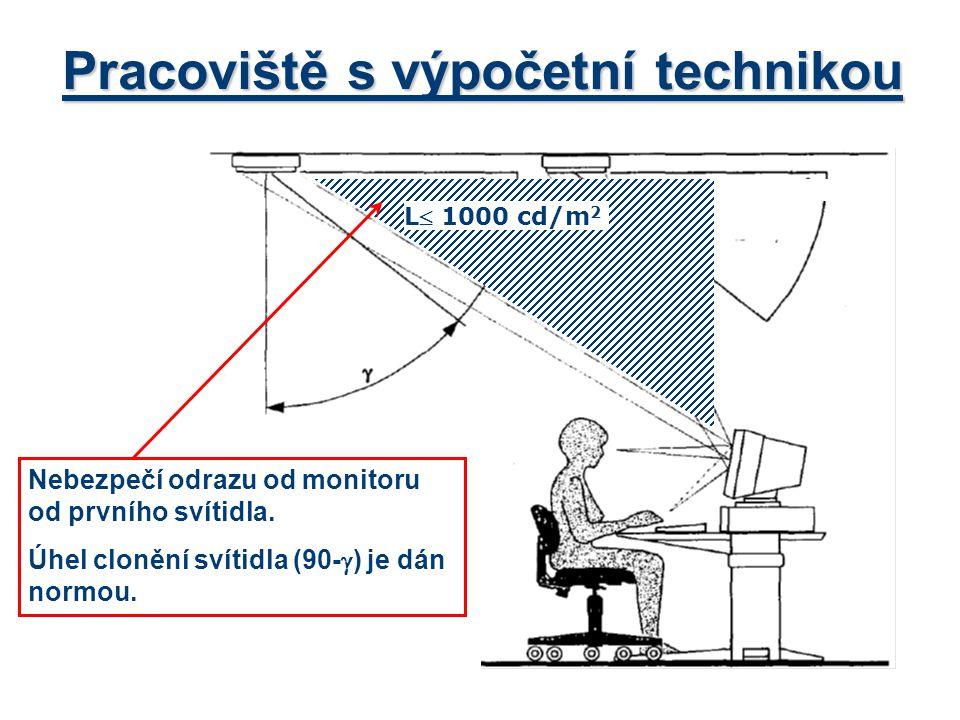Pracoviště s výpočetní technikou Nebezpečí odrazu od monitoru od prvního svítidla. Úhel clonění svítidla (90-  ) je dán normou. L 1000 cd/m 2