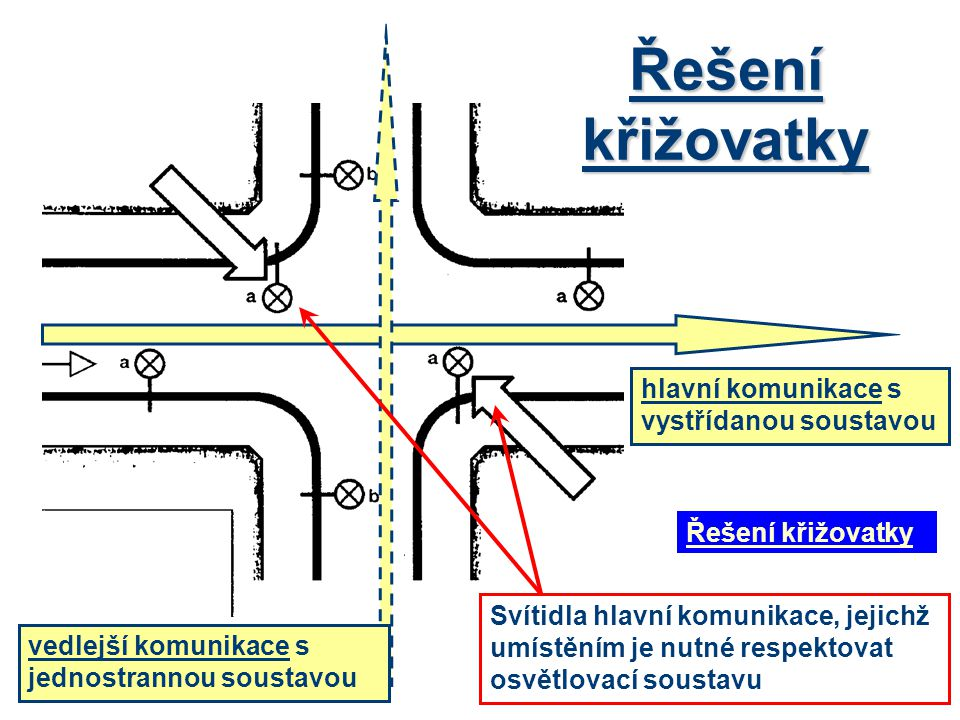 hlavní komunikace s vystřídanou soustavou vedlejší komunikace s jednostrannou soustavou Svítidla hlavní komunikace, jejichž umístěním je nutné respekt