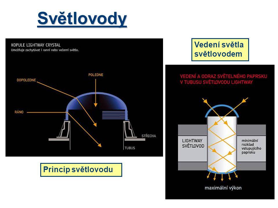 Světlovody Vedení světla světlovodem Princip světlovodu