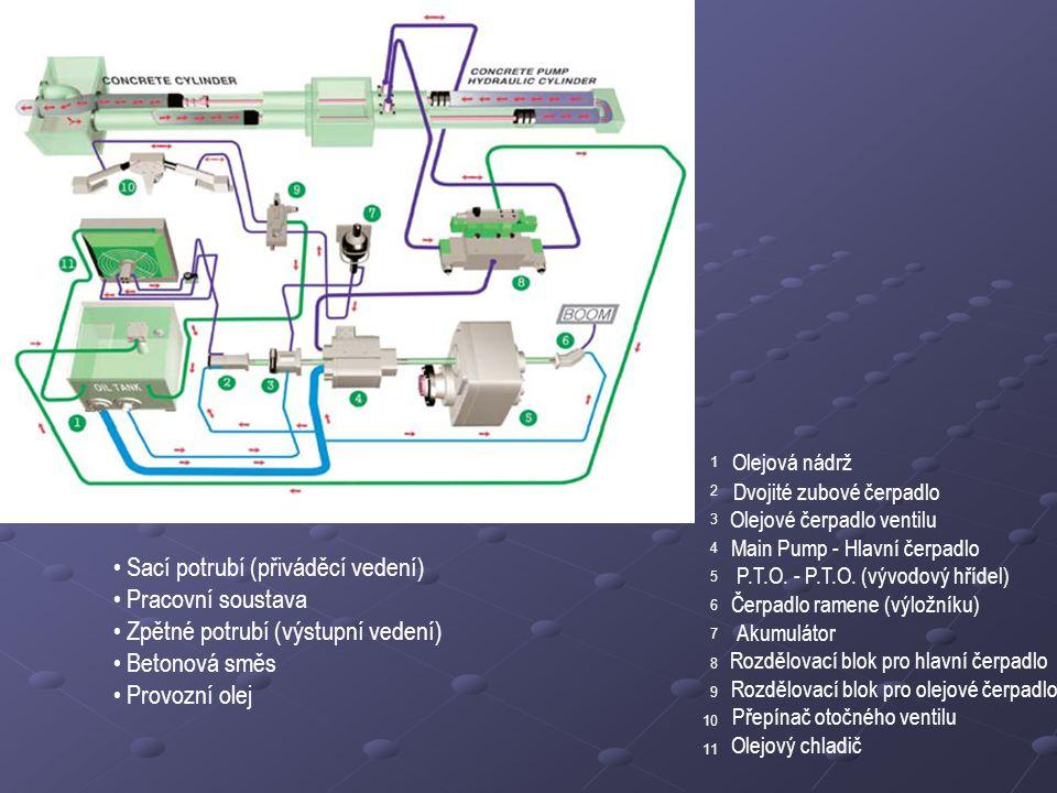 Olejová nádrž Dvojité zubové čerpadlo Olejové čerpadlo ventilu Main Pump - Hlavní čerpadlo P.T.O. - P.T.O. (vývodový hřídel) Čerpadlo ramene (výložník