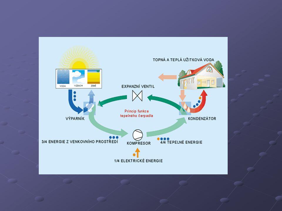 Tepelná čerpadla země - voda: Tepelná čerpadla země - voda: Nejrozšířenější systém tepelných čerpadel.