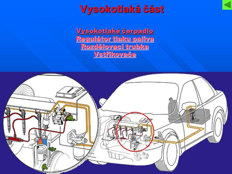Vysokotlaká část Vysokotlaké čerpadlo Vysokotlaké čerpadlo Regulátor tlaku paliva Regulátor tlaku paliva Rozdělovací trubka Rozdělovací trubka Vstřiko