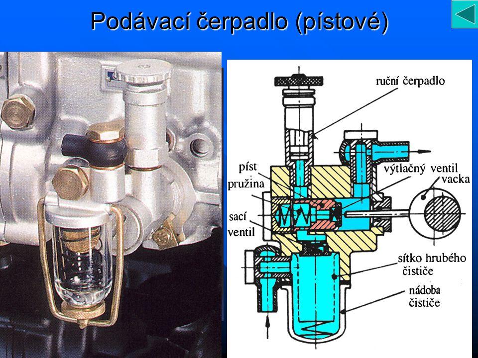 Vysokotlaká část Vysokotlaké čerpadlo Vysokotlaké čerpadlo Regulátor tlaku paliva Regulátor tlaku paliva Rozdělovací trubka Rozdělovací trubka Vstřikovače