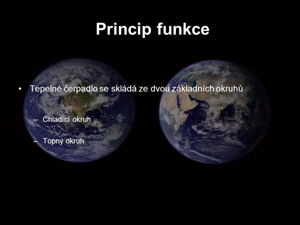 Princip funkce Tepelné čerpadlo se skládá ze dvou základních okruhů –Chladící okruh –Topný okruh