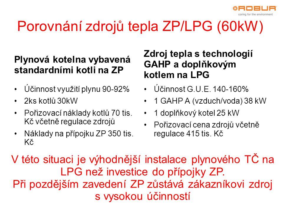 Porovnání zdrojů tepla ZP/LPG (60kW) Plynová kotelna vybavená standardními kotli na ZP Účinnost využití plynu 90-92% 2ks kotlů 30kW Pořizovací náklady