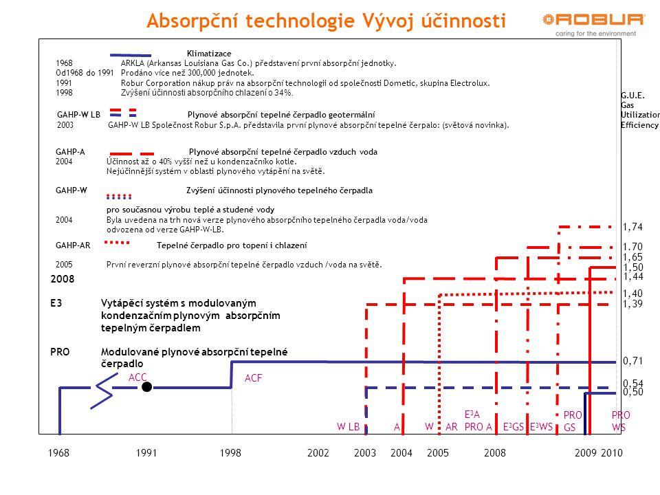 2005200420031968199119982002 ACC 0,53 0,71 ACF 2008 1,39 0,54 W LBA 1,44 W 1,40 AR 2008 E3 Vytápěcí systém s modulovaným kondenzačním plynovým absorpč