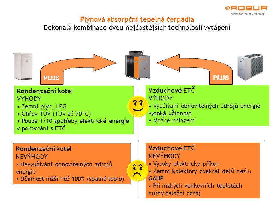 PLUS Kondenzační kotel VÝHODY Zemní plyn, LPG Ohřev TUV (TUV až 70°C) Pouze 1/10 spotřeby elektrické energie v porovnání s ETČ Vzduchové ETČ VÝHODY Vy