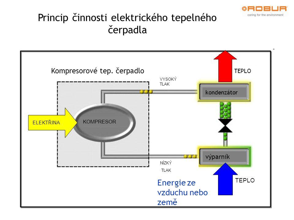 kondenzátor výparník TEPLO VYSOKÝ TLAK NÍZKÝ TLAK KOMPRESOR ELEKTŘINA Kompresorové tep. čerpadlo Energie ze vzduchu nebo země Princip činnosti elektri