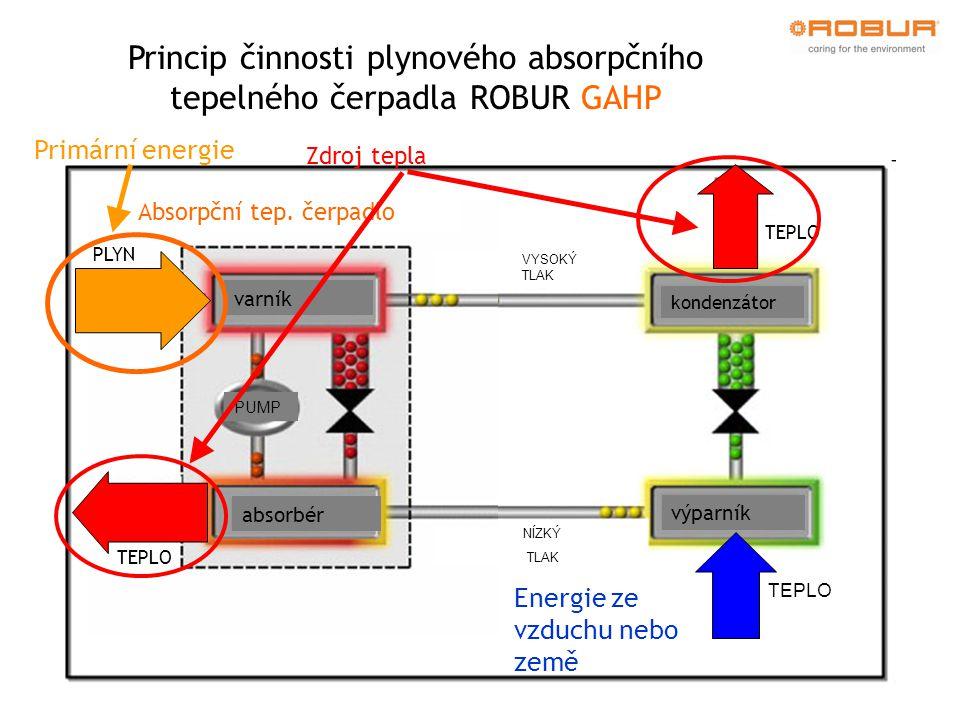kondenzátor výparník TEPLO VYSOKÝ TLAK NÍZKÝ TLAK KOMPRESOR ELEKTŘINA Kompresorové tep. čerpadlo Energie ze vzduchu nebo země varník absorbér PUMP TEP