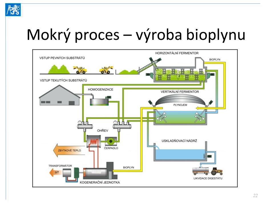 Mokrý proces – výroba bioplynu 22
