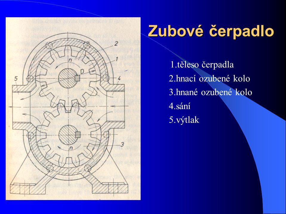 1.těleso čerpadla 2.hnací ozubené kolo 3.hnané ozubené kolo 4.sání 5.výtlak Zubové čerpadlo
