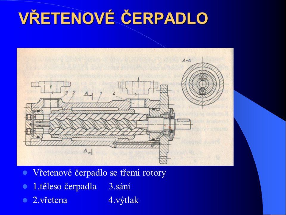 VŘETENOVÉ ČERPADLO Vřetenové čerpadlo se třemi rotory 1.těleso čerpadla 3.sání 2.vřetena 4.výtlak