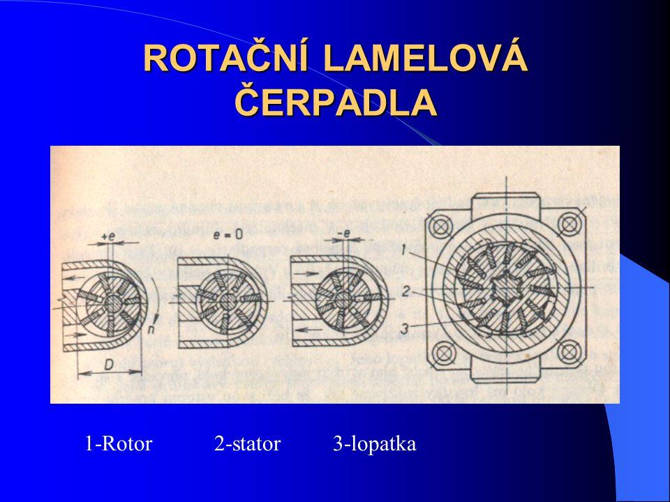 ROTAČNÍ LAMELOVÁ ČERPADLA 1-Rotor 2-stator 3-lopatka