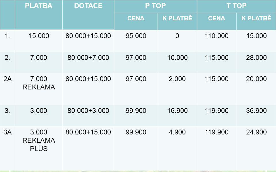 PLATBADOTACEP TOPT TOP CENAK PLATBĚCENAK PLATBĚ 1.15.00080.000+15.00095.0000110.00015.000 2.7.00080.000+7.00097.00010.000115.00028.000 2A7.000 REKLAMA 80.000+15.00097.0002.000115.00020.000 3.3.00080.000+3.00099.90016.900119.90036.900 3A3.000 REKLAMA PLUS 80.000+15.00099.9004.900119.90024.900