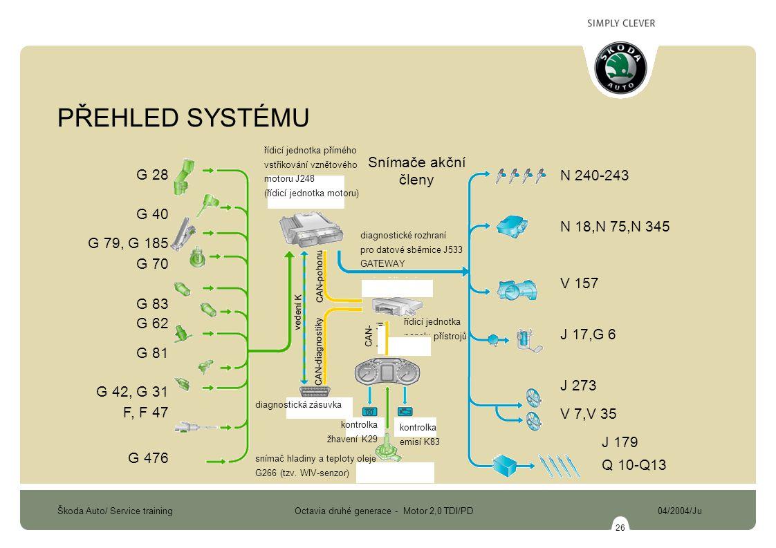 Škoda Auto/ Service training Octavia druhé generace - Motor 2,0 TDI/PD 04/2004/Ju 26 PŘEHLED SYSTÉMU řídicí jednotka panelu přístrojů J285 diagnostické rozhraní pro datové sběrnice J533 GATEWAY N 240-243 N 18,N 75,N 345 V 157 J 17,G 6 J 273 V 7,V 35 J 179 Q 10-Q13 G 28 G 40 G 79, G 185 G 70 G 83 G 62 G 81 G 42, G 31 F, F 47 G 476 Snímače akční členy řídicí jednotka přímého vstřikování vznětového motoru J248 (řídicí jednotka motoru) diagnostická zásuvka kontrolka žhavení K29 snímač hladiny a teploty oleje G266 (tzv.