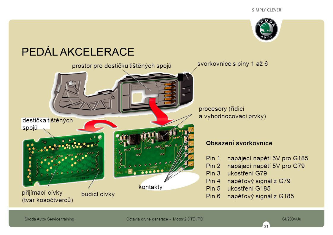 Škoda Auto/ Service training Octavia druhé generace - Motor 2,0 TDI/PD 04/2004/Ju 31 Obsazení svorkovnice Pin 1 napájecí napětí 5V pro G185 Pin 2 napájecí napětí 5V pro G79 Pin 3 ukostření G79 Pin 4 napěťový signál z G79 Pin 5 ukostření G185 Pin 6 napěťový signál z G185 destička tištěných spojů přijímací cívky (tvar kosočtverců) budicí cívky kontakty procesory (řídicí a vyhodnocovací prvky) svorkovnice s piny 1 až 6 prostor pro destičku tištěných spojů PEDÁL AKCELERACE