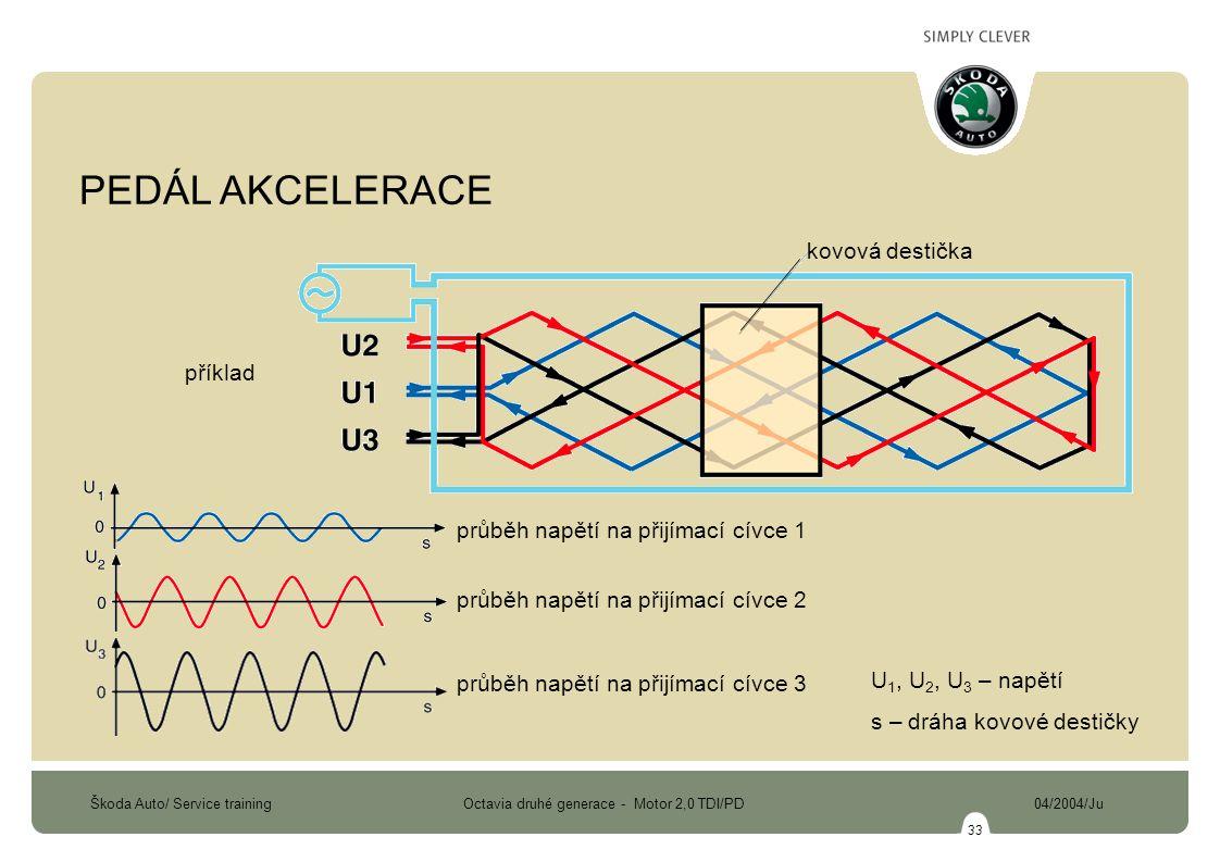 Škoda Auto/ Service training Octavia druhé generace - Motor 2,0 TDI/PD 04/2004/Ju 33 průběh napětí na přijímací cívce 1 průběh napětí na přijímací cívce 2 průběh napětí na přijímací cívce 3 příklad kovová destička U 1, U 2, U 3 – napětí s – dráha kovové destičky PEDÁL AKCELERACE