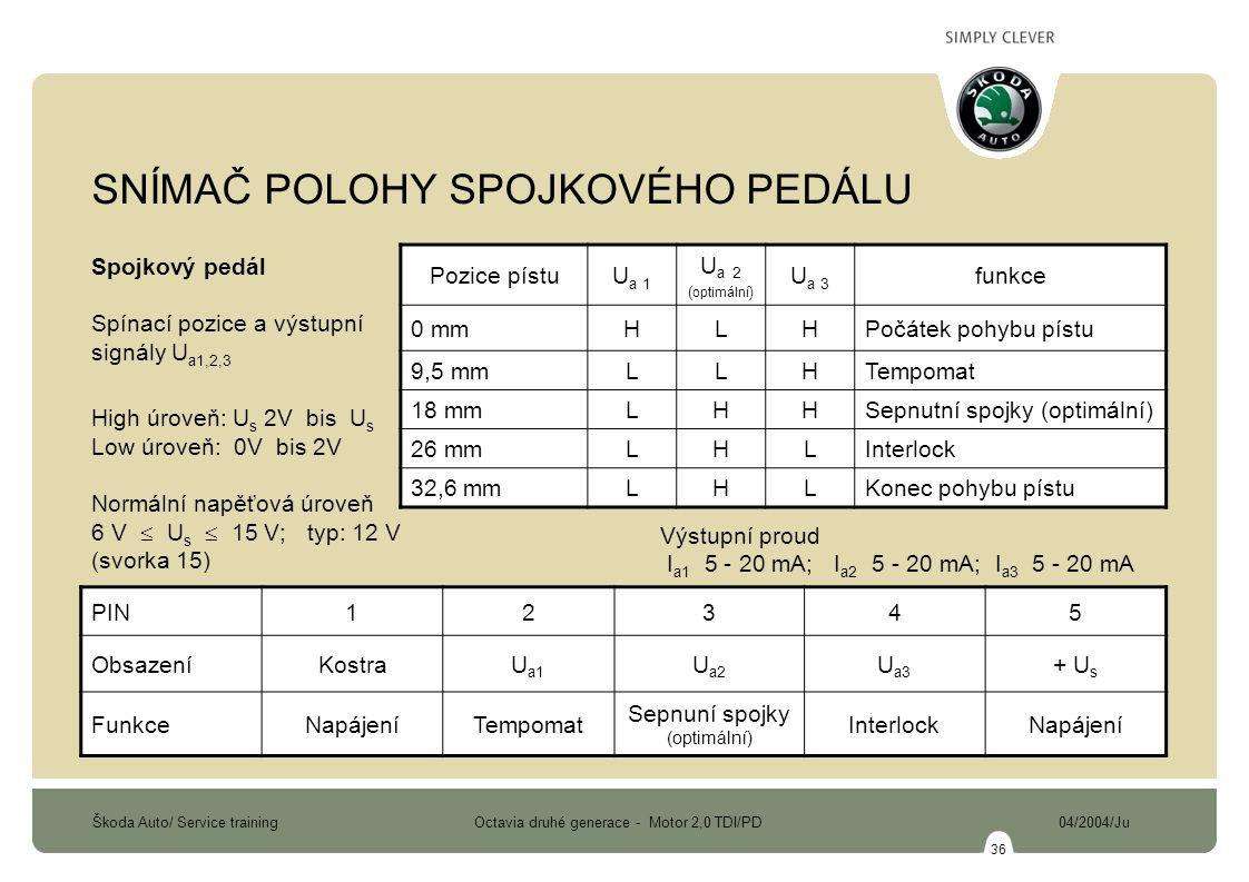 Škoda Auto/ Service training Octavia druhé generace - Motor 2,0 TDI/PD 04/2004/Ju 36 Spojkový pedál Spínací pozice a výstupní signály U a1,2,3 High úroveň: U s 2V bis U s Low úroveň: 0V bis 2V Normální napěťová úroveň 6 V  U s  15 V; typ: 12 V (svorka 15) Výstupní proud I a1 5 - 20 mA; I a2 5 - 20 mA; I a3 5 - 20 mA Pozice pístuU a 1 U a 2 ( optimální ) U a 3 funkce 0 mmHLHPočátek pohybu pístu 9,5 mmLLHTempomat 18 mmLHHSepnutní spojky (optimální) 26 mmLHLInterlock 32,6 mmLHLKonec pohybu pístu PIN12345 ObsazeníKostraU a1 U a2 U a3 + U s FunkceNapájeníTempomat Sepnuní spojky (optimální) InterlockNapájení SNÍMAČ POLOHY SPOJKOVÉHO PEDÁLU