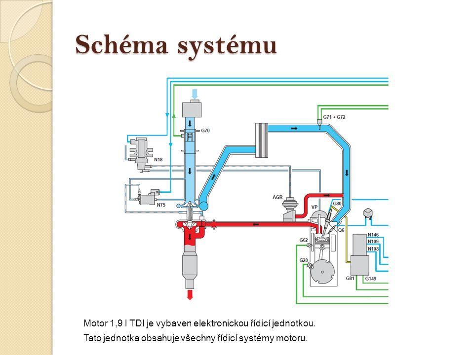 Schéma systému Motor 1,9 l TDI je vybaven elektronickou řídicí jednotkou. Tato jednotka obsahuje všechny řídicí systémy motoru.