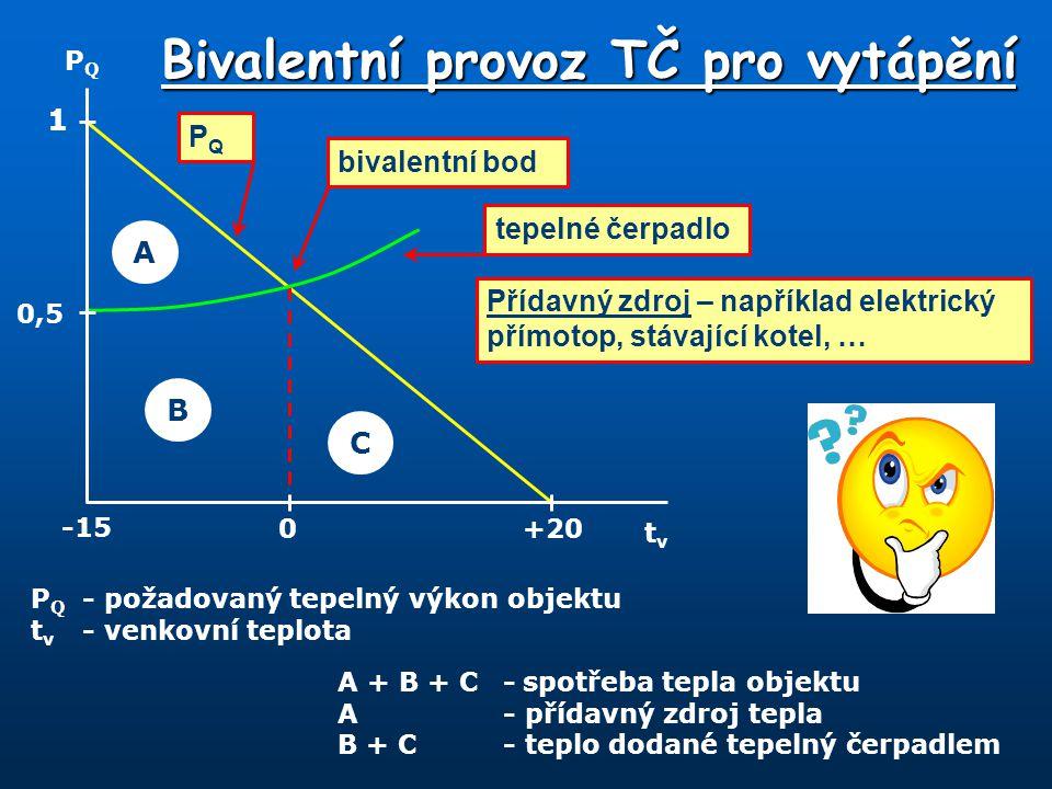 Bivalentní provoz TČ pro vytápění P Q - požadovaný tepelný výkon objektu t v - venkovní teplota PQPQ tvtv 1 0,5 0 -15 +20 A B C A + B + C-spotřeba tep