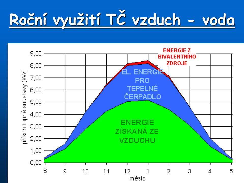 Celoroční využití TČ (vytápění + TUV)