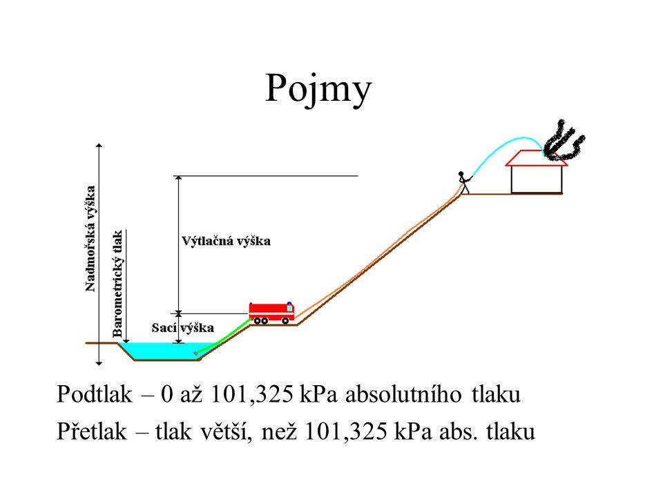 Pojmy Podtlak – 0 až 101,325 kPa absolutního tlaku Přetlak – tlak větší, než 101,325 kPa abs. tlaku
