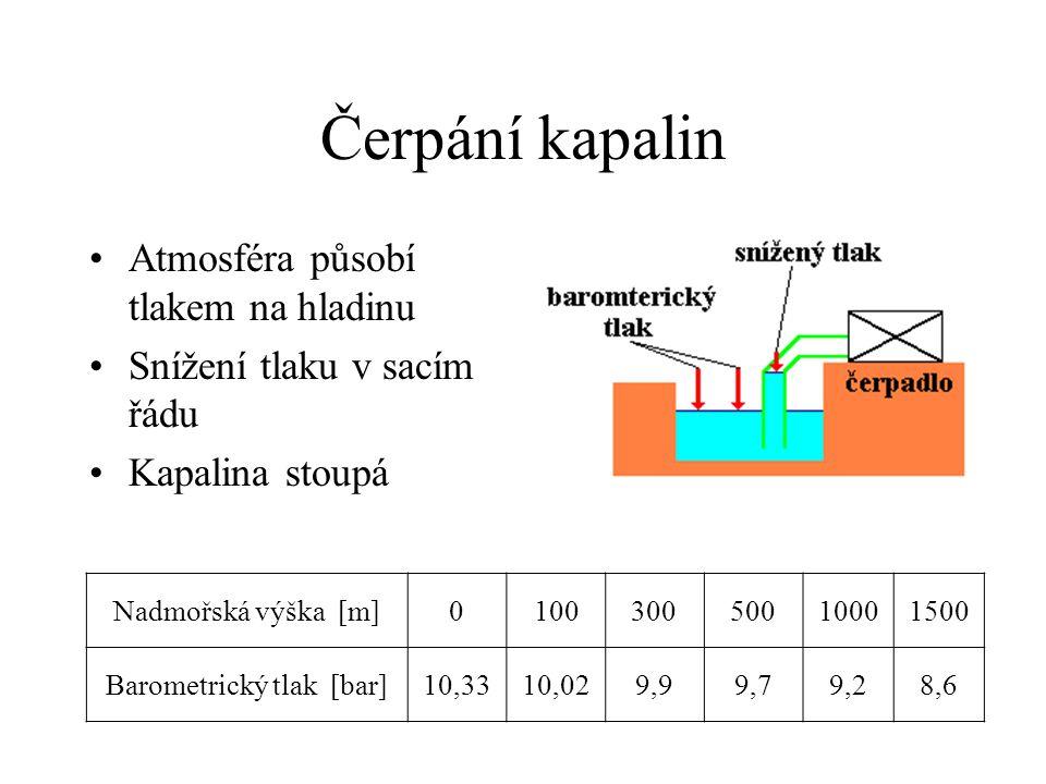 Čerpání kapalin Atmosféra působí tlakem na hladinu Snížení tlaku v sacím řádu Kapalina stoupá Nadmořská výška [m]010030050010001500 Barometrický tlak [bar]10,3310,029,99,79,28,6
