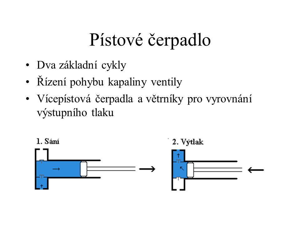 Pístové čerpadlo Dva základní cykly Řízení pohybu kapaliny ventily Vícepístová čerpadla a větrníky pro vyrovnání výstupního tlaku