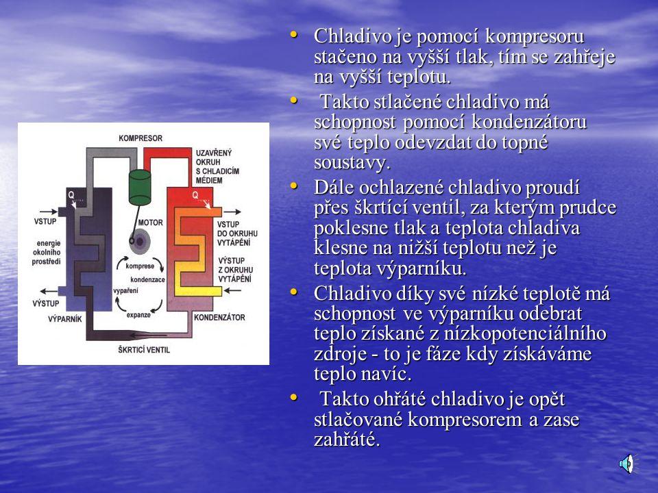 Přesný popis funkce tepelného čerpadla Zařízení se skládá ze čtyř základních prvků.