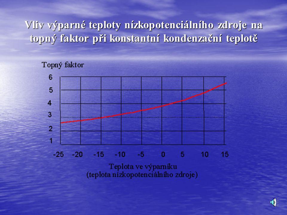 Topný faktor Topný faktor Využitím tepelného čerpadla dochází k přečerpávání tepla z nižší teplotní hladiny (-15 až 30 oC) do vyšší teplotní hladiny (40 až 55 oC).