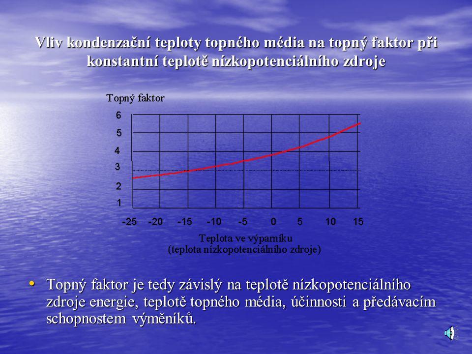 Vliv výparné teploty nízkopotenciálního zdroje na topný faktor při konstantní kondenzační teplotě