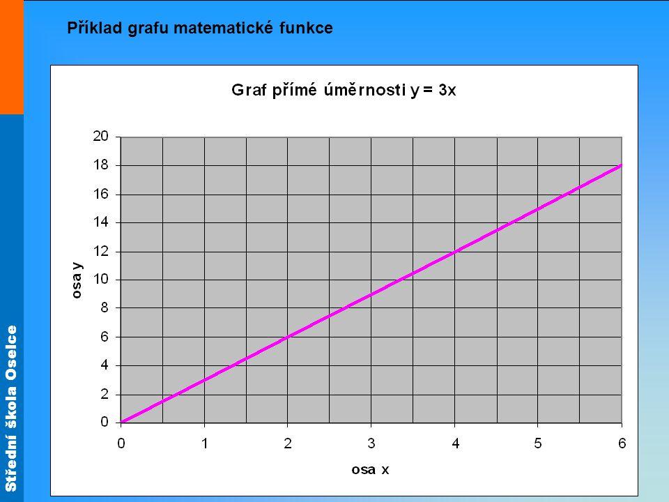 Příklad grafu matematické funkce