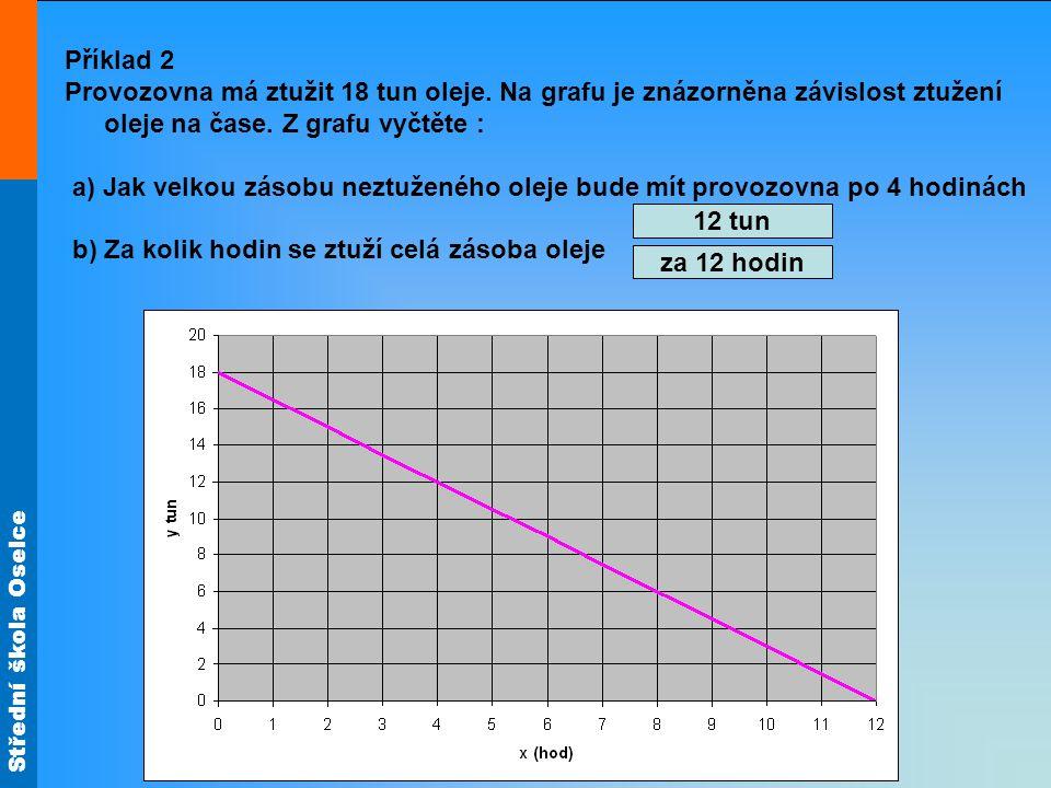 Střední škola Oselce Příklad 2 Provozovna má ztužit 18 tun oleje.