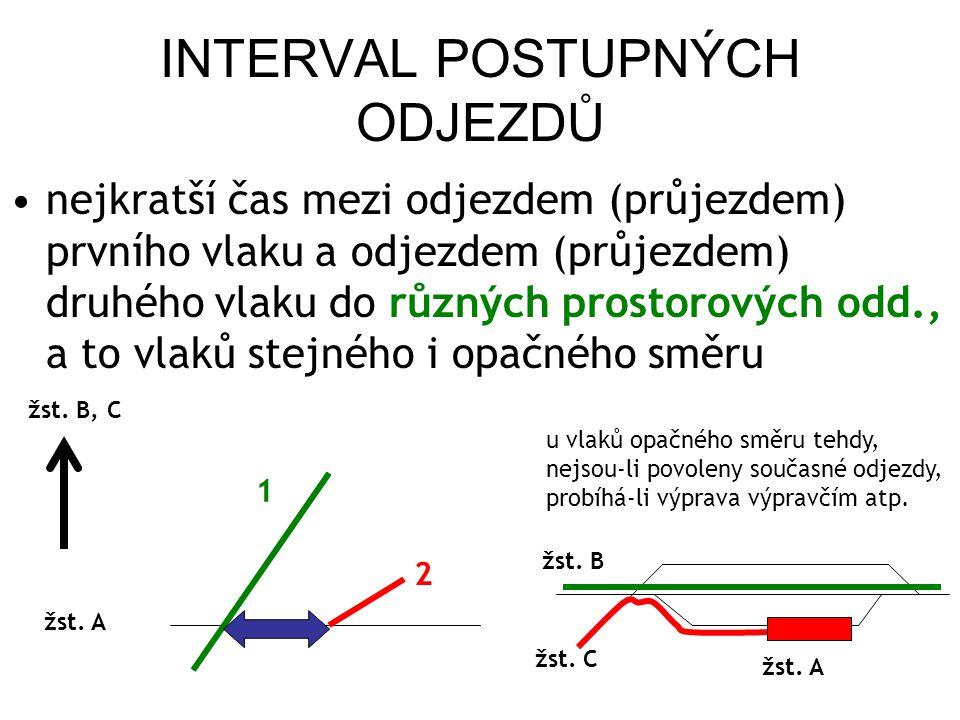 INTERVAL POSTUPNÝCH ODJEZDŮ nejkratší čas mezi odjezdem (průjezdem) prvního vlaku a odjezdem (průjezdem) druhého vlaku do různých prostorových odd., a