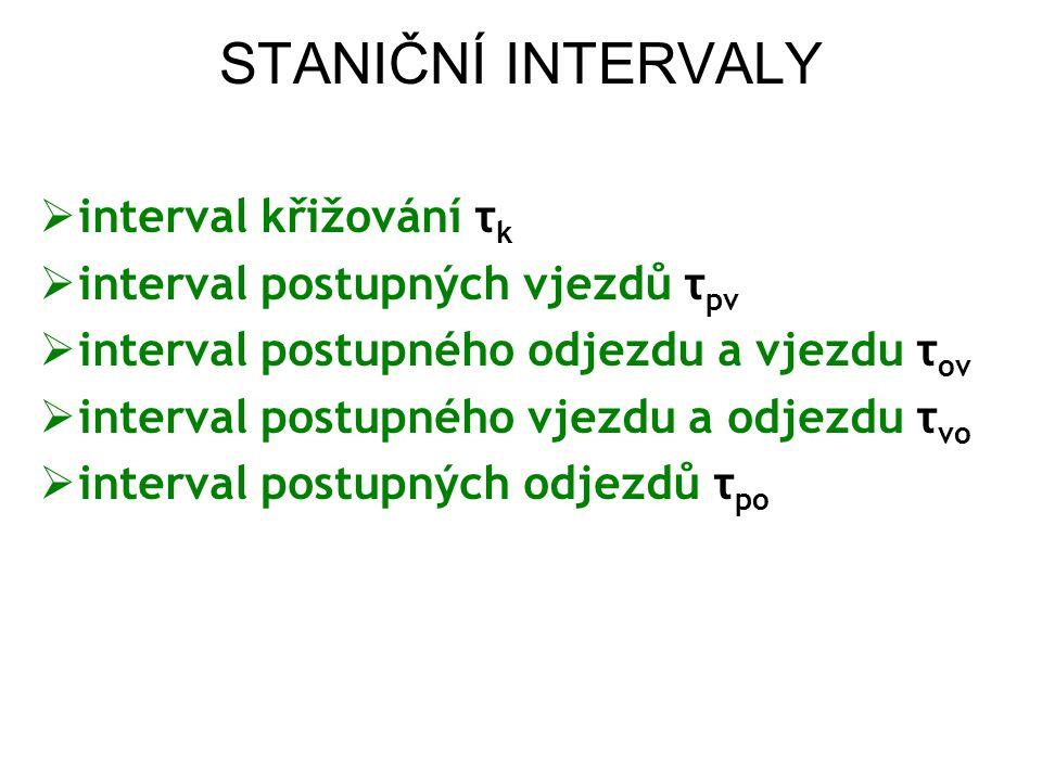 STANIČNÍ INTERVALY  interval křižování τ k  interval postupných vjezdů τ pv  interval postupného odjezdu a vjezdu τ ov  interval postupného vjezdu