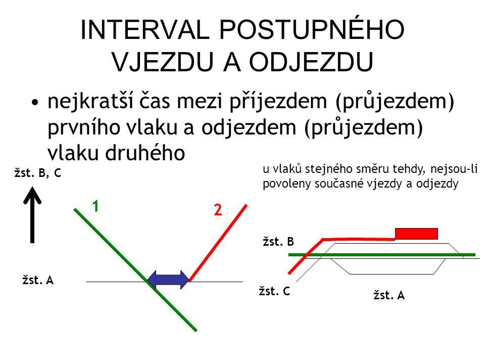 INTERVAL POSTUPNÝCH ODJEZDŮ nejkratší čas mezi odjezdem (průjezdem) prvního vlaku a odjezdem (průjezdem) druhého vlaku do různých prostorových odd., a to vlaků stejného i opačného směru u vlaků opačného směru tehdy, nejsou-li povoleny současné odjezdy, probíhá-li výprava výpravčím atp.