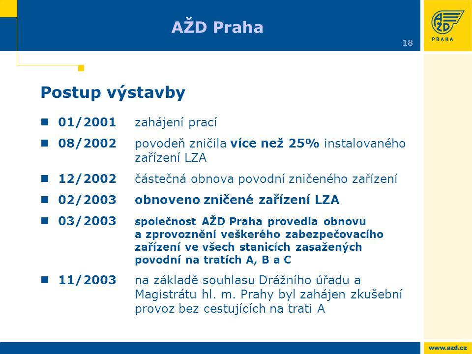Postup výstavby 01/2001zahájení prací 08/2002povodeň zničila více než 25% instalovaného zařízení LZA 12/2002částečná obnova povodní zničeného zařízení