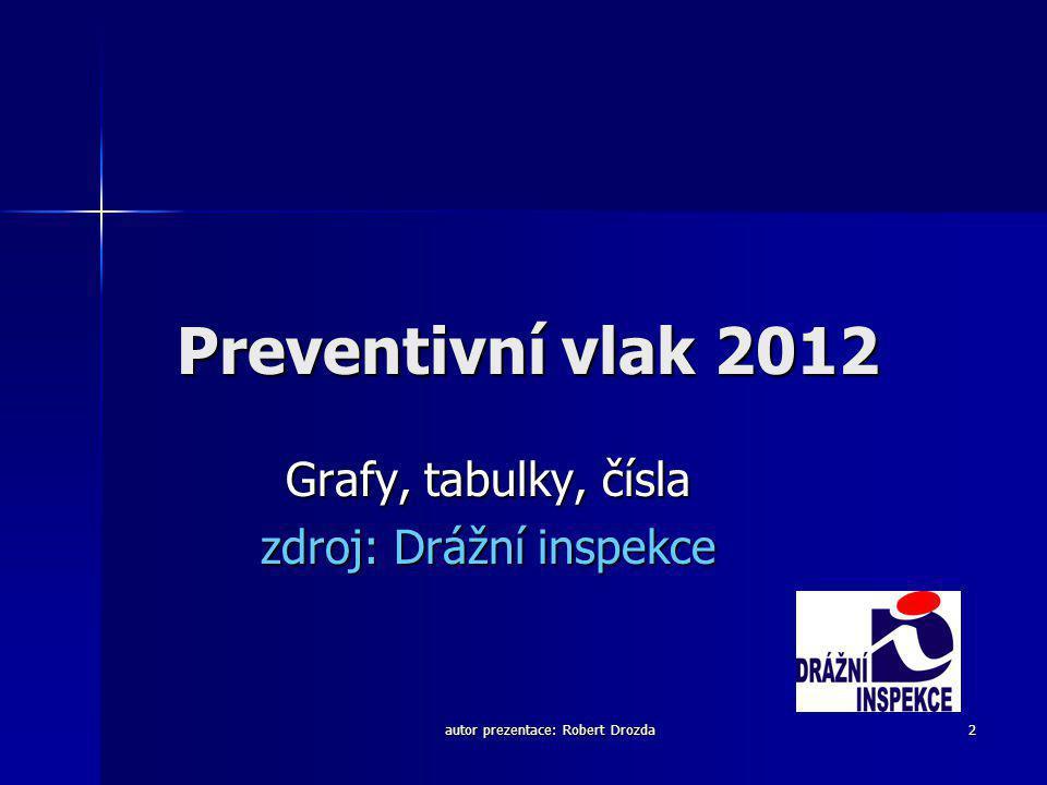 autor prezentace: Robert Drozda 2 Preventivní vlak 2012 Grafy, tabulky, čísla zdroj: Drážní inspekce