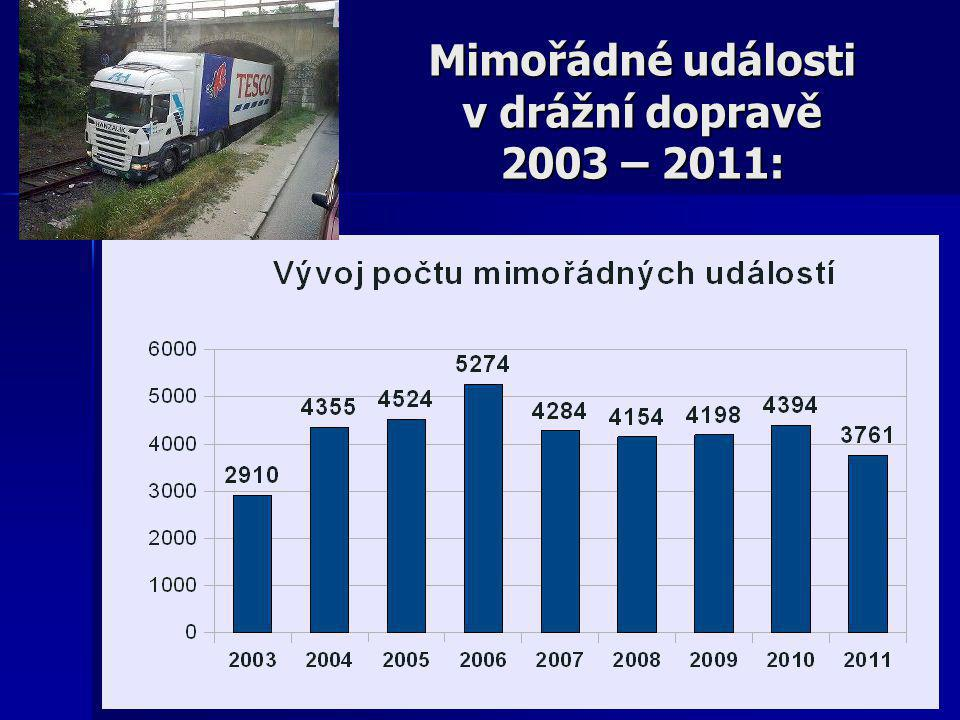 Mimořádné události v drážní dopravě 2003 – 2011: