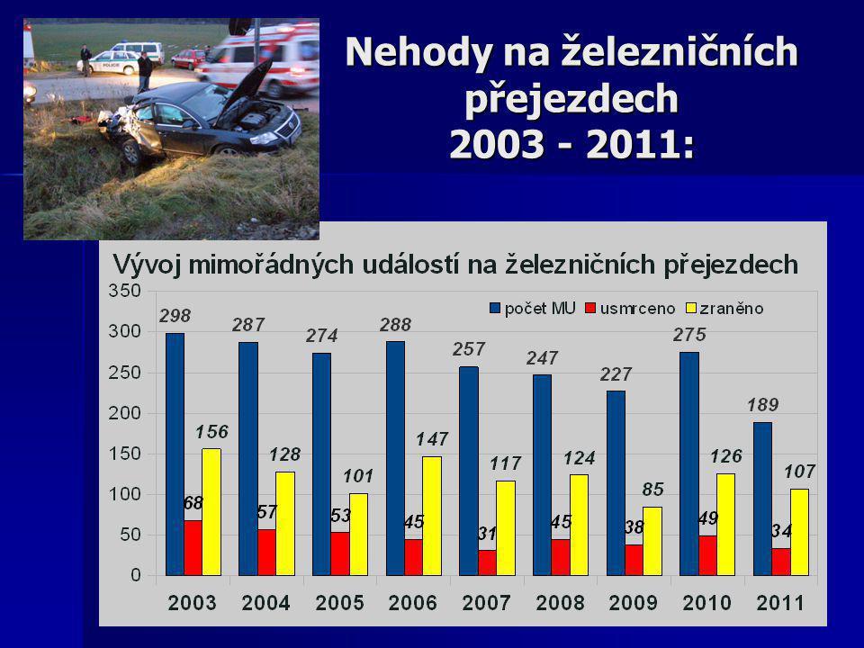 Nehody na železničních přejezdech 2003 - 2011: