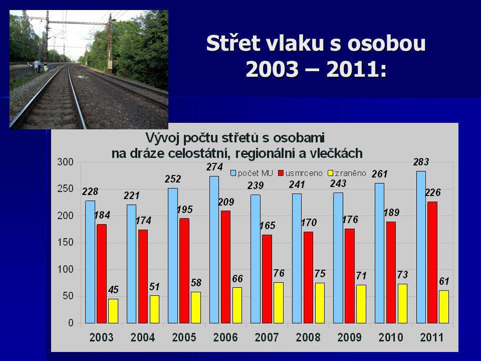 Střet vlaku s osobou 2003 – 2011:
