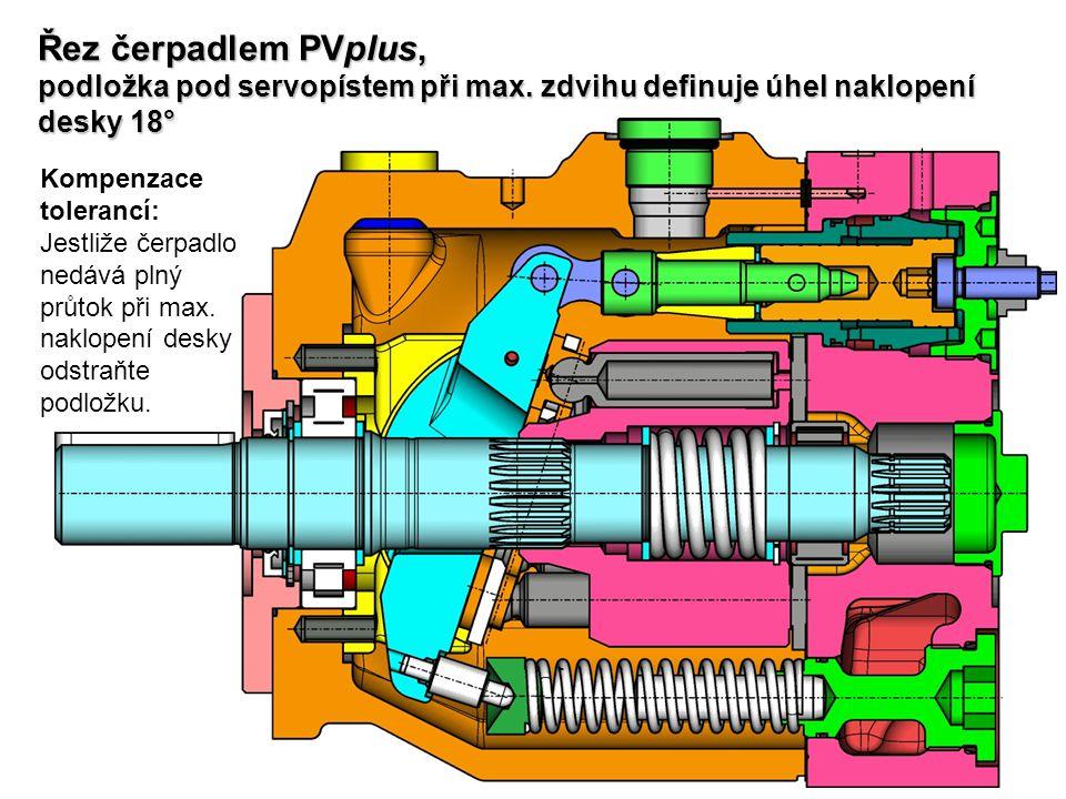 Řez čerpadlem PVplus, podložka pod servopístem při max. zdvihu definuje úhel naklopení desky 18° Kompenzace tolerancí: Jestliže čerpadlo nedává plný p