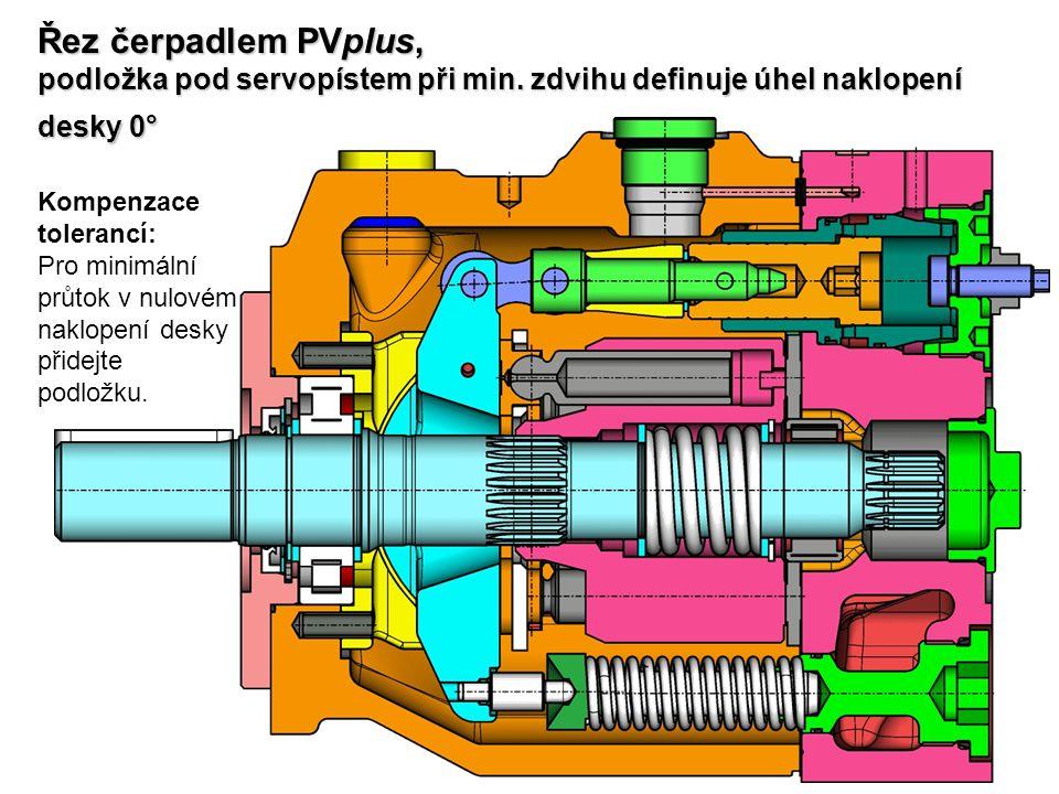 Řez čerpadlem PVplus, podložka pod servopístem při min. zdvihu definuje úhel naklopení desky 0° Kompenzace tolerancí: Pro minimální průtok v nulovém n