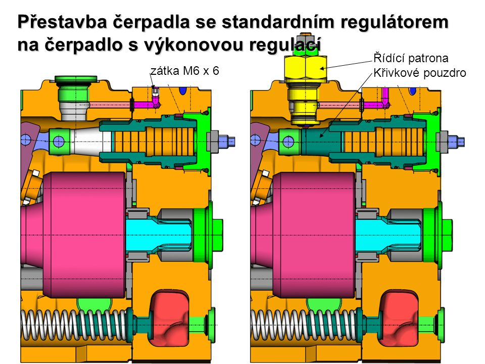 Přestavba čerpadla se standardním regulátorem na čerpadlo s výkonovou regulací zátka M6 x 6 Řídící patrona Křivkové pouzdro