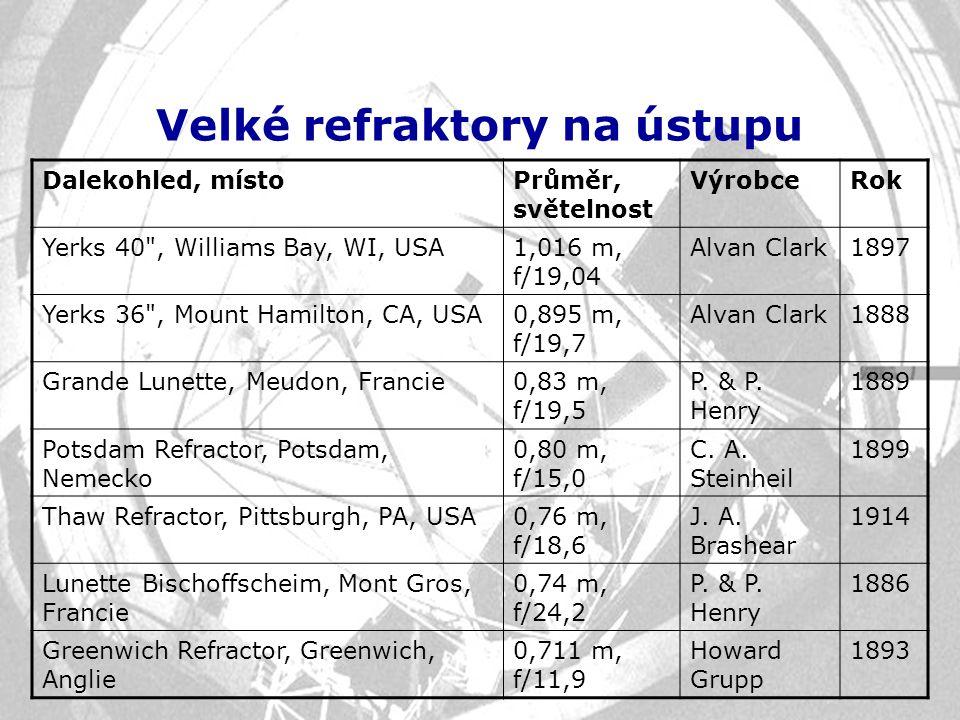 Velké refraktory na ústupu Dalekohled, místoPrůměr, světelnost VýrobceRok Yerks 40