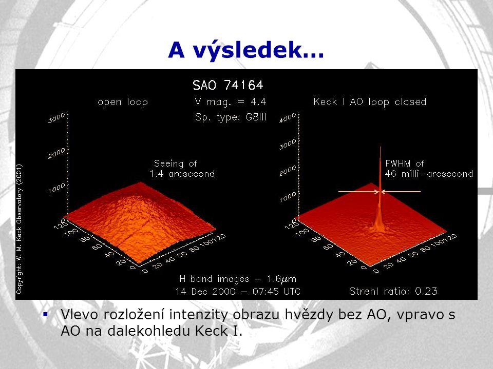 A výsledek…  Vlevo rozložení intenzity obrazu hvězdy bez AO, vpravo s AO na dalekohledu Keck I.