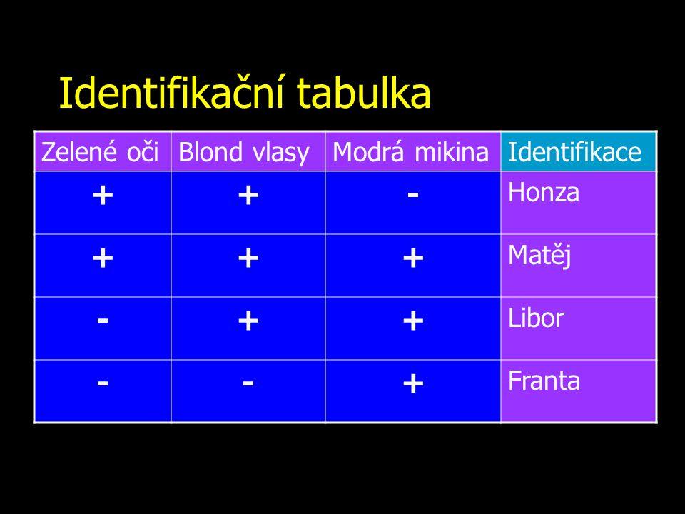 Identifikační tabulka Zelené očiBlond vlasyModrá mikinaIdentifikace ++- Honza +++ Matěj -++ Libor --+ Franta