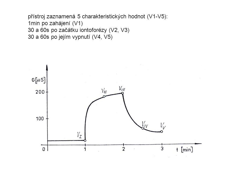 přístroj zaznamená 5 charakteristických hodnot (V1-V5): 1min po zahájení (V1) 30 a 60s po začátku iontoforézy (V2, V3) 30 a 60s po jejím vypnutí (V4,