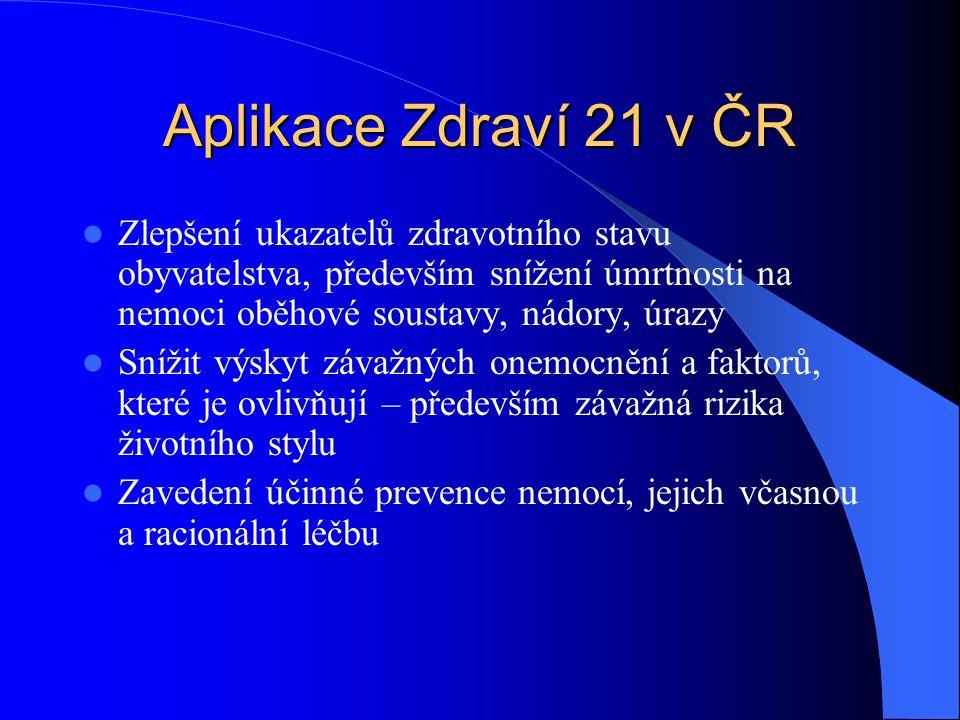 Aplikace Zdraví 21 v ČR Zlepšení ukazatelů zdravotního stavu obyvatelstva, především snížení úmrtnosti na nemoci oběhové soustavy, nádory, úrazy Sníži