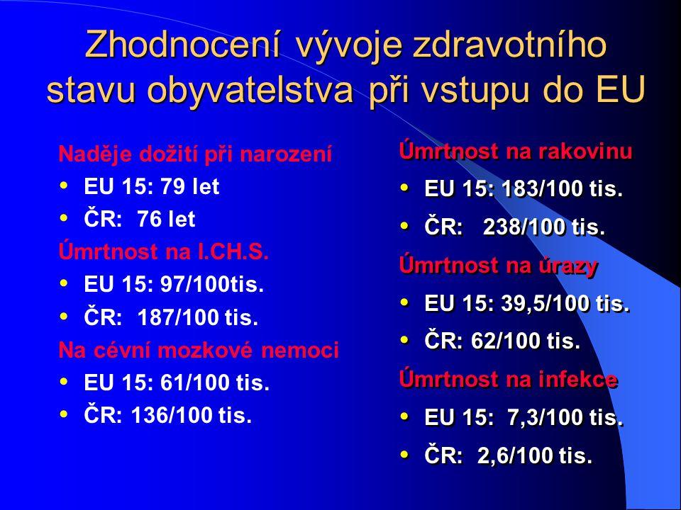 Zhodnocení vývoje zdravotního stavu obyvatelstva při vstupu do EU Úmrtnost na rakovinu  EU 15: 183/100 tis.  ČR: 238/100 tis. Úmrtnost na úrazy  EU
